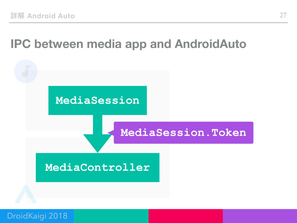 IPC between media app and AndroidAuto 27 ৄղ And...