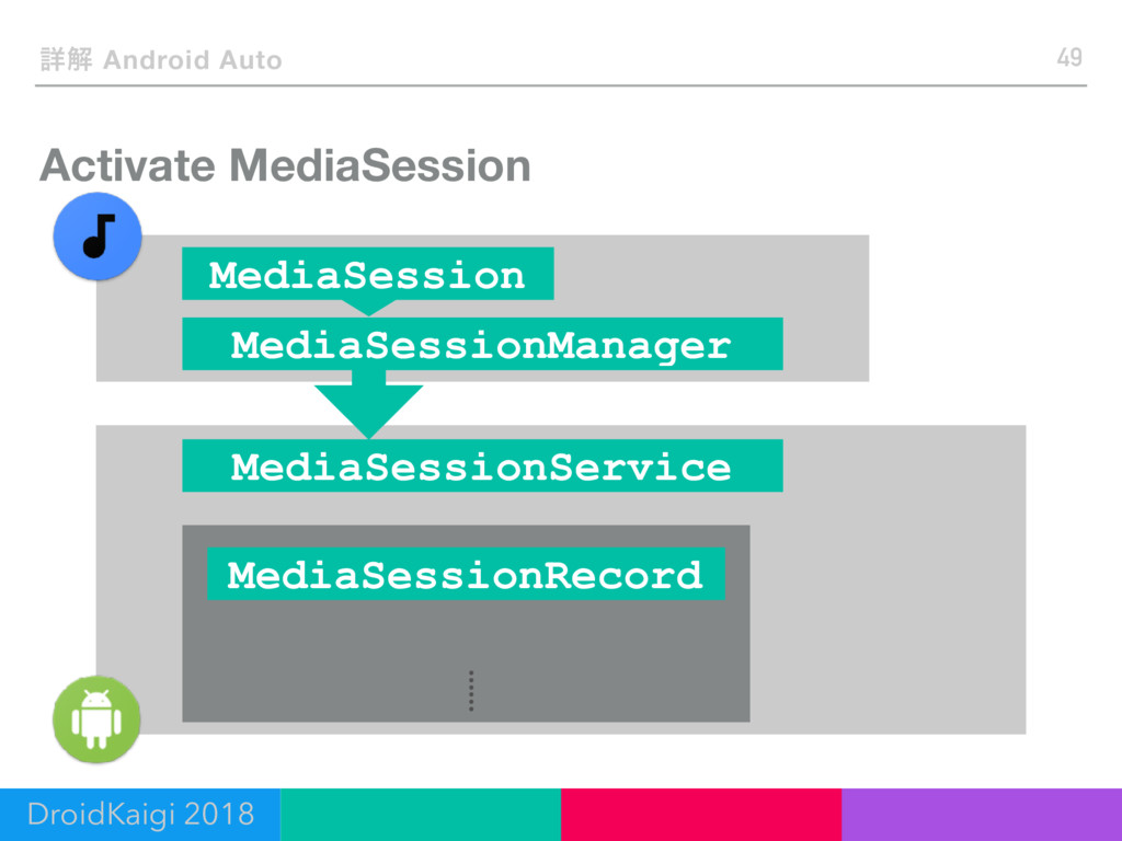 Activate MediaSession 49 ৄղ Android Auto DroidK...