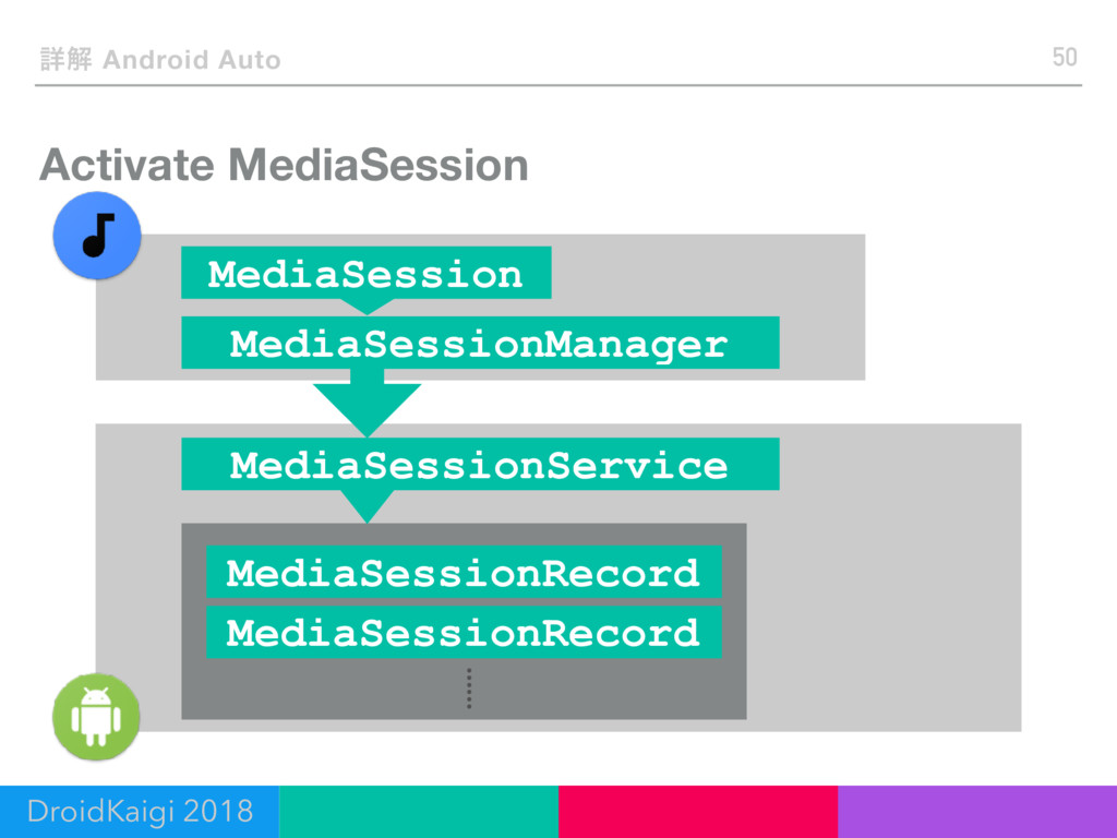 Activate MediaSession 50 ৄղ Android Auto DroidK...