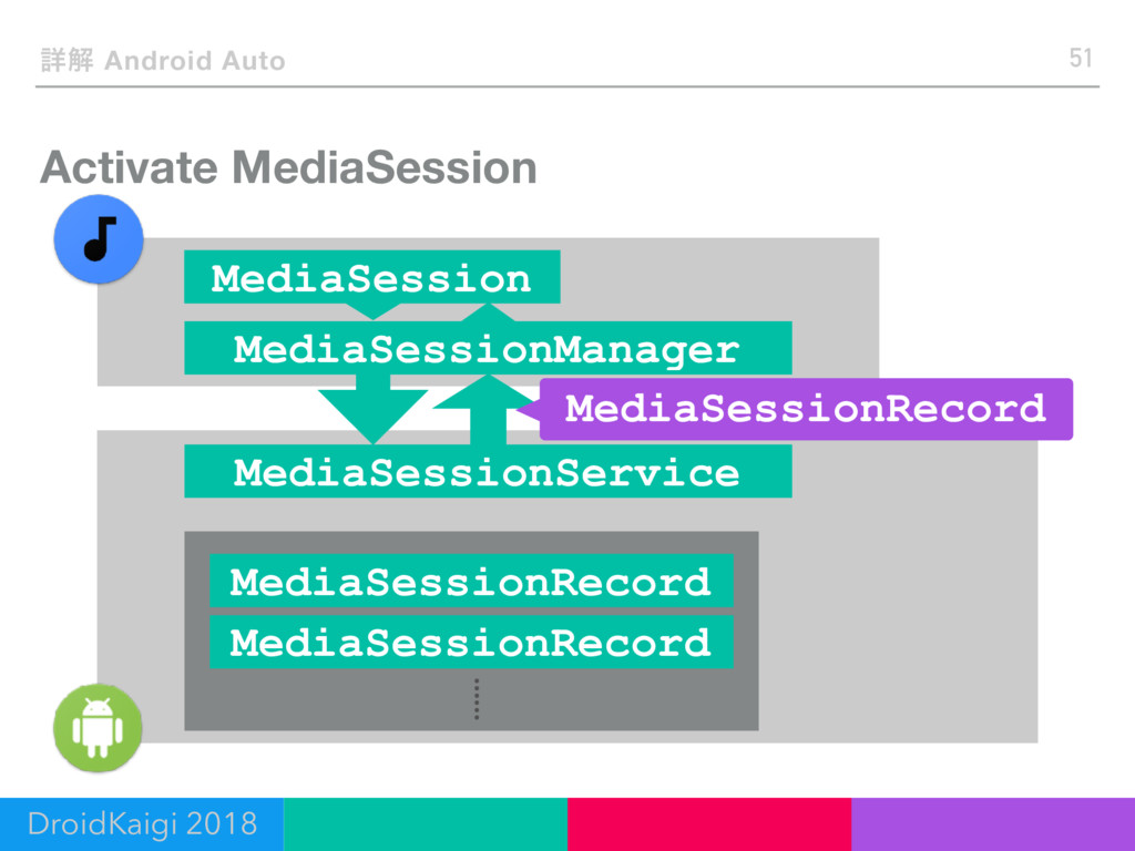 Activate MediaSession 51 ৄղ Android Auto DroidK...