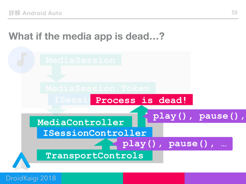 What if the media app is dead…? 59 ৄղ Android A...
