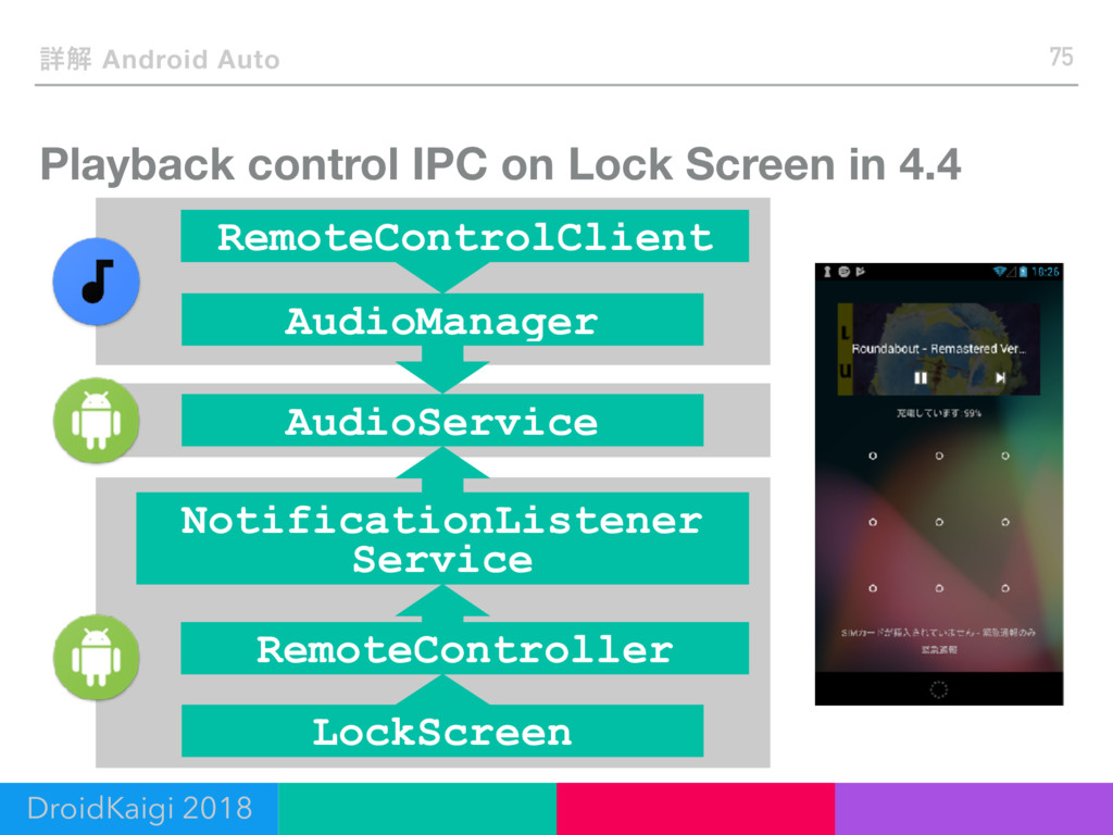 Playback control IPC on Lock Screen in 4.4 75 ৄ...