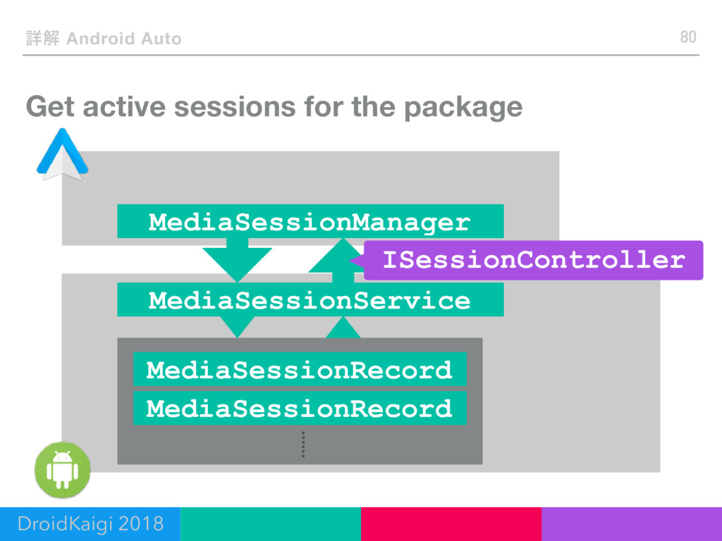 Get active sessions for the package 80 ৄղ Andro...