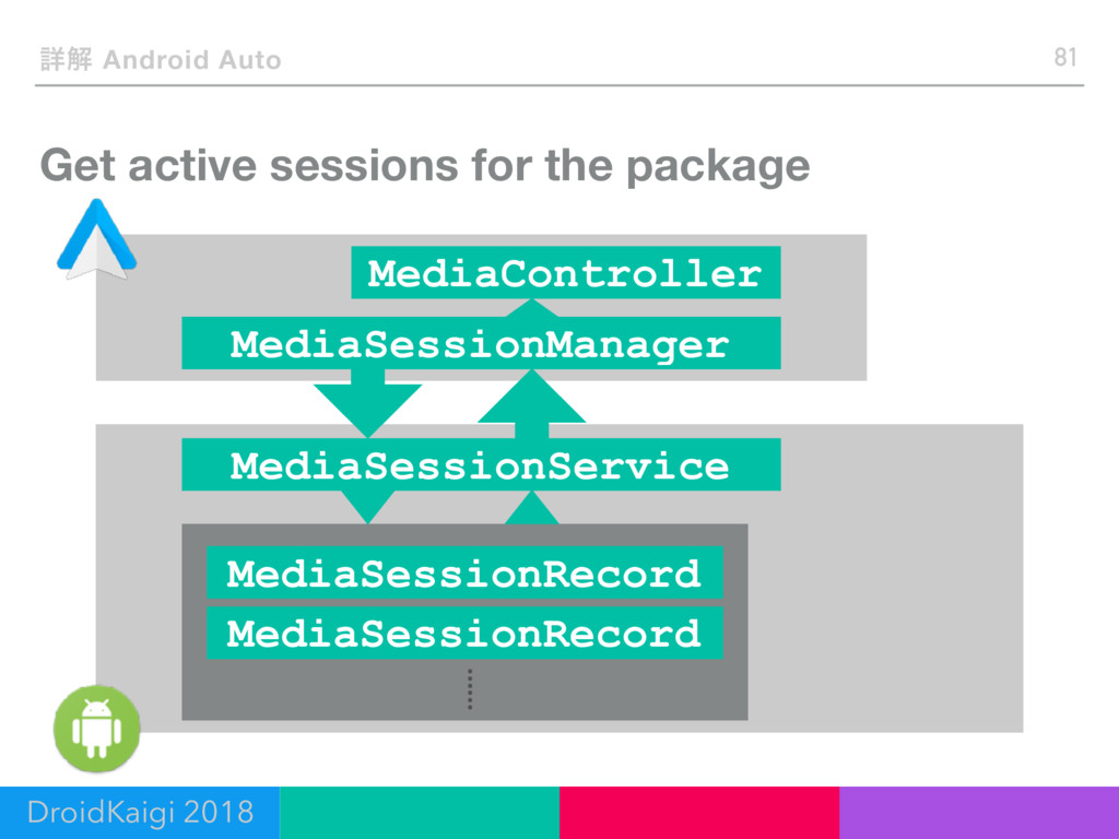 Get active sessions for the package 81 ৄղ Andro...