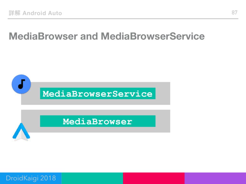 MediaBrowser and MediaBrowserService 87 ৄղ Andr...