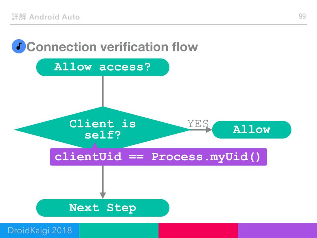 No Connection verification flow 99 ৄղ Android Aut...