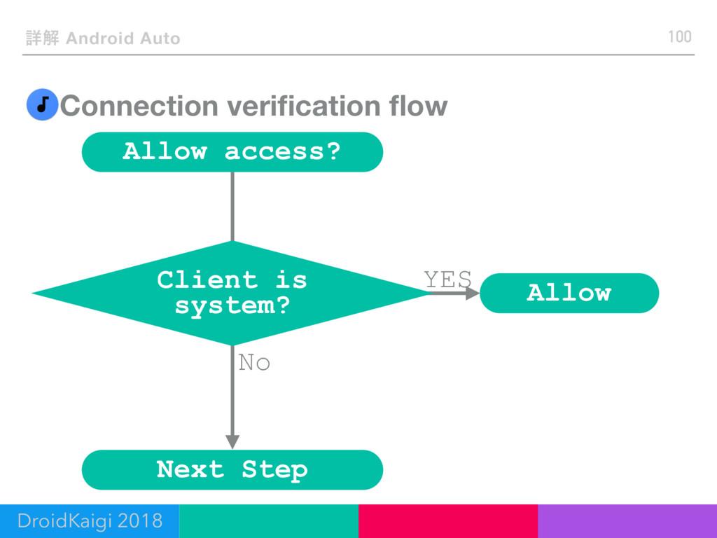 No Connection verification flow 100 ৄղ Android Au...