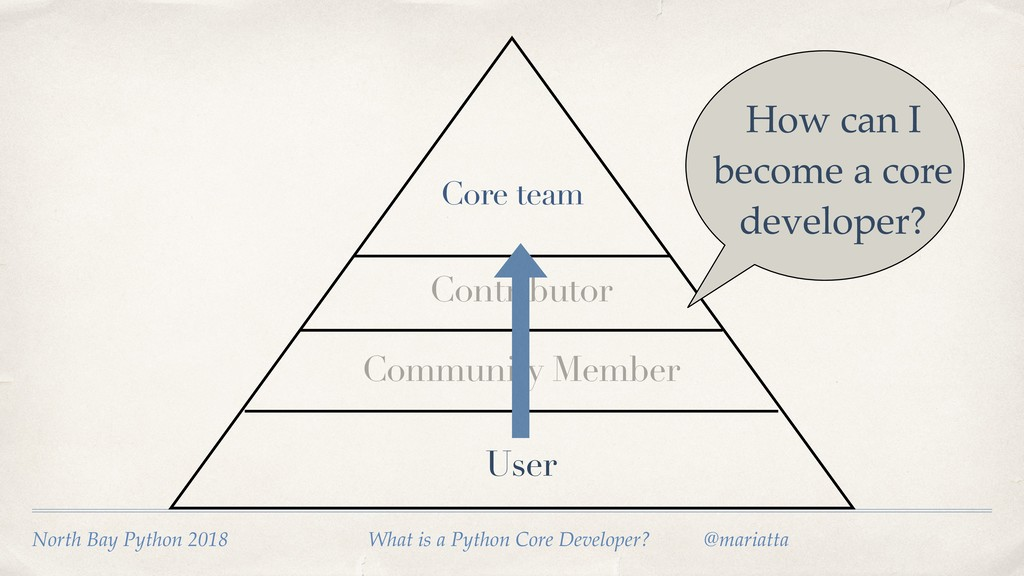 User Community Member How can I become a core d...