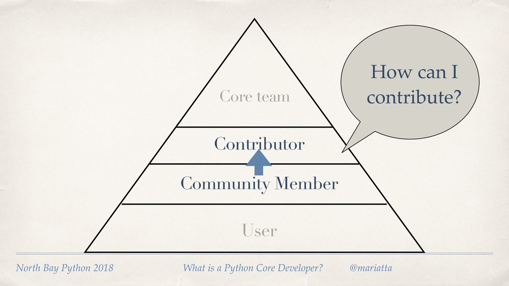 User Community Member How can I contribute? Con...