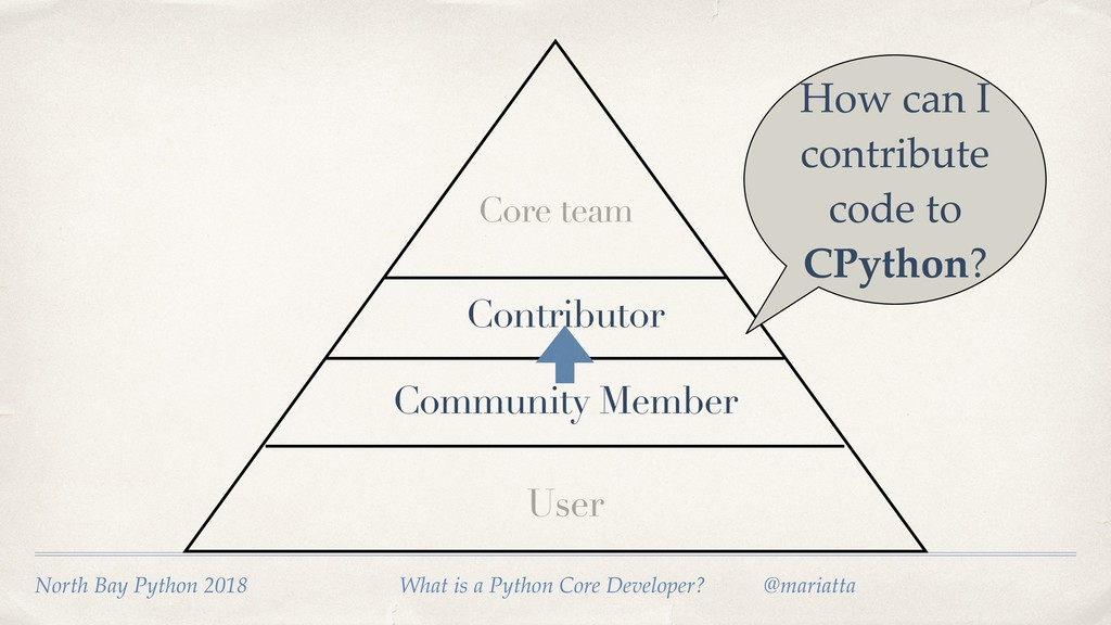 User Community Member How can I contribute code...