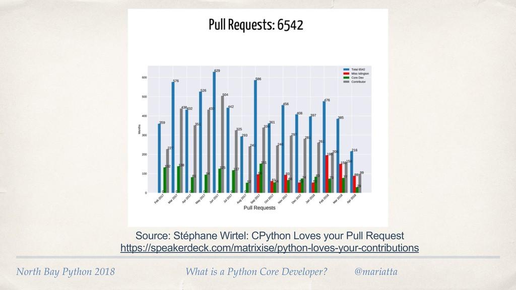 Source: Stéphane Wirtel: CPython Loves your Pul...
