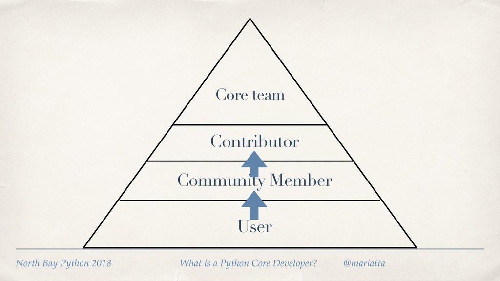 User Community Member Contributor North Bay Pyt...