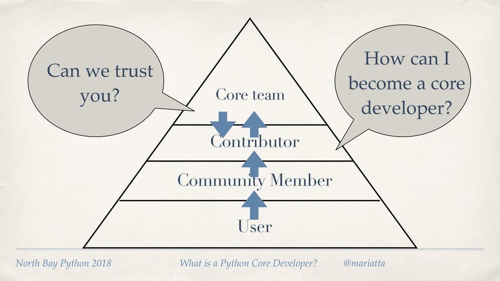 User Community Member Contributor How can I bec...