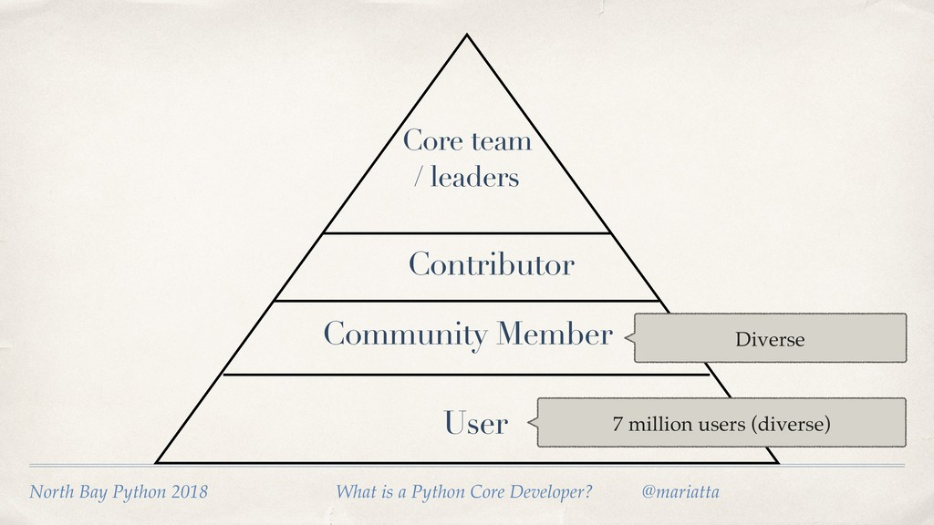 User Community Member Contributor 7 million use...