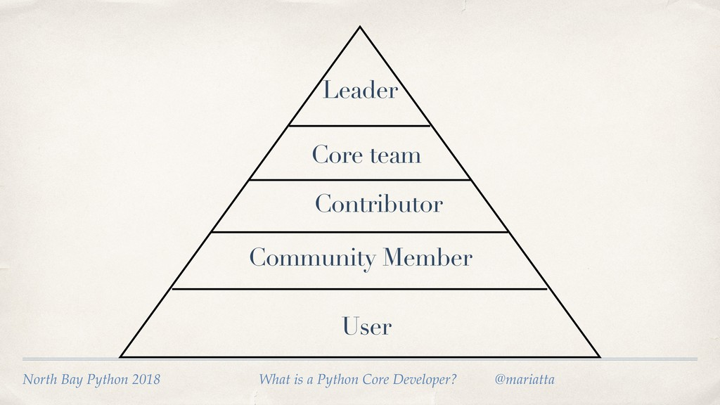 User Community Member Contributor Core team Lea...