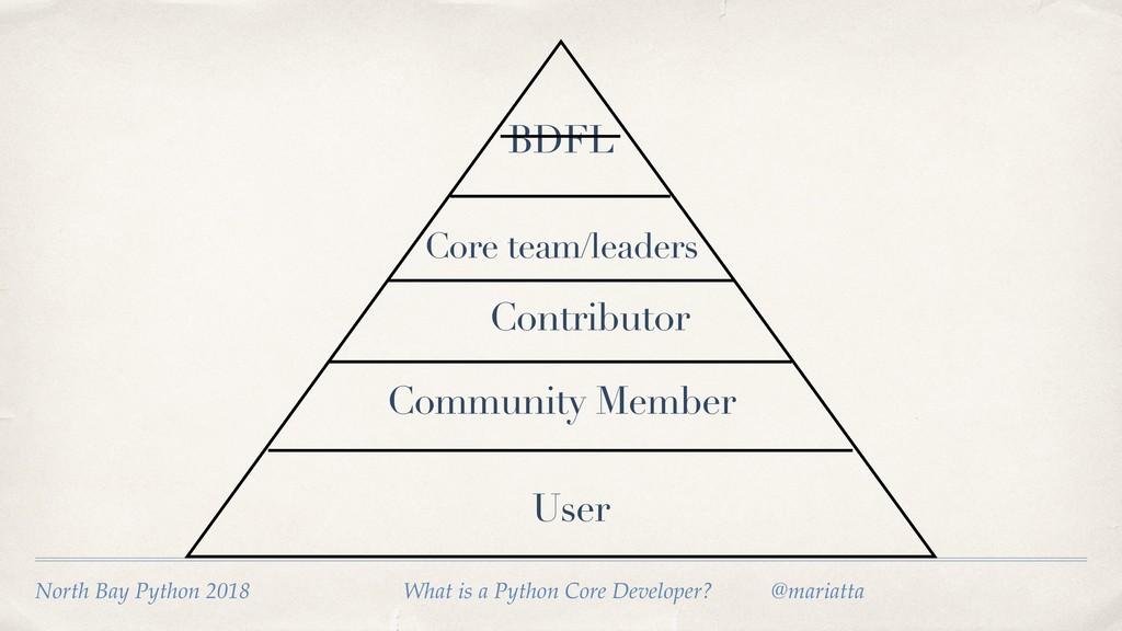 User Community Member Contributor Core team/lea...