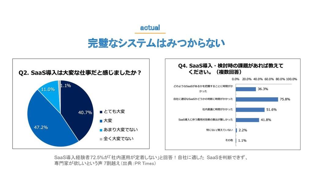 完璧なシステムはみつからない actual SaaS導入経験者72.5%が「社内運用が定着し...