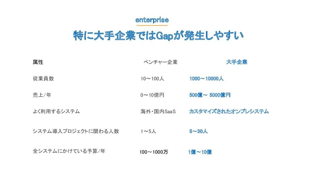 特に大手企業ではGapが発生しやすい enterprise 属性 ベンチャー企業 大手企...