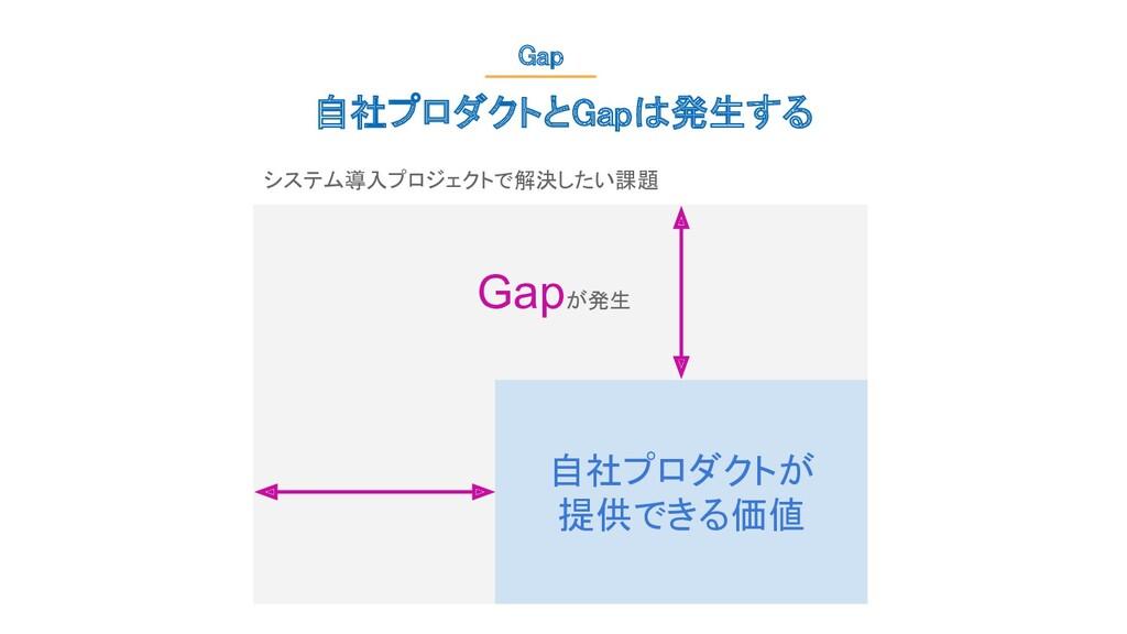 自社プロダクトが 提供できる価値 システム導入プロジェクトで解決したい課題 Gapが発生 ...