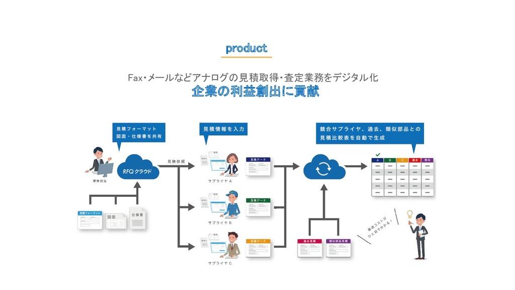 product Fax・メールなどアナログの見積取得・査定業務をデジタル化  企業の利益創出...