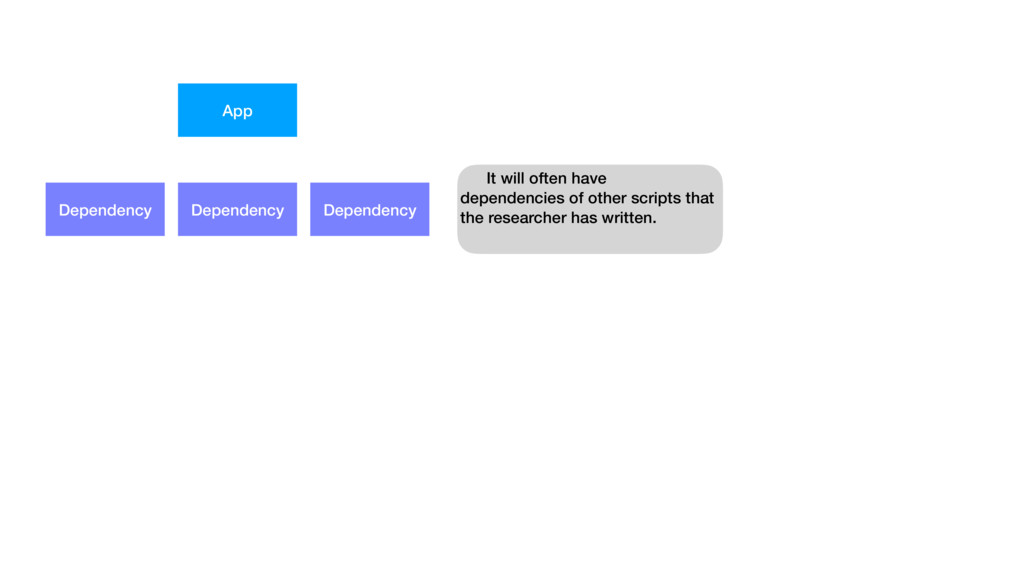 App Dependency Dependency Dependency It will of...