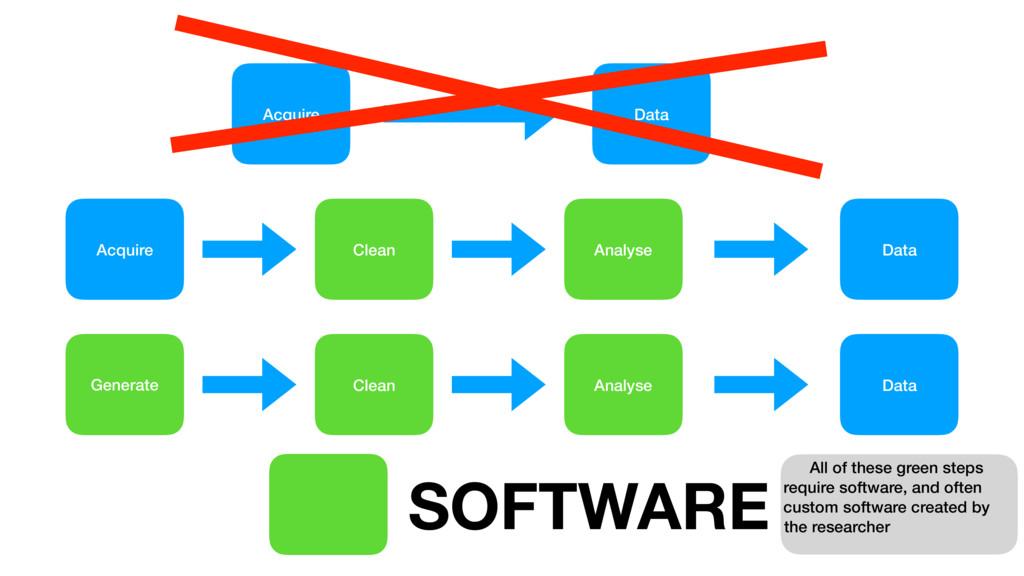 Acquire Data Acquire Data Clean Analyse Generat...