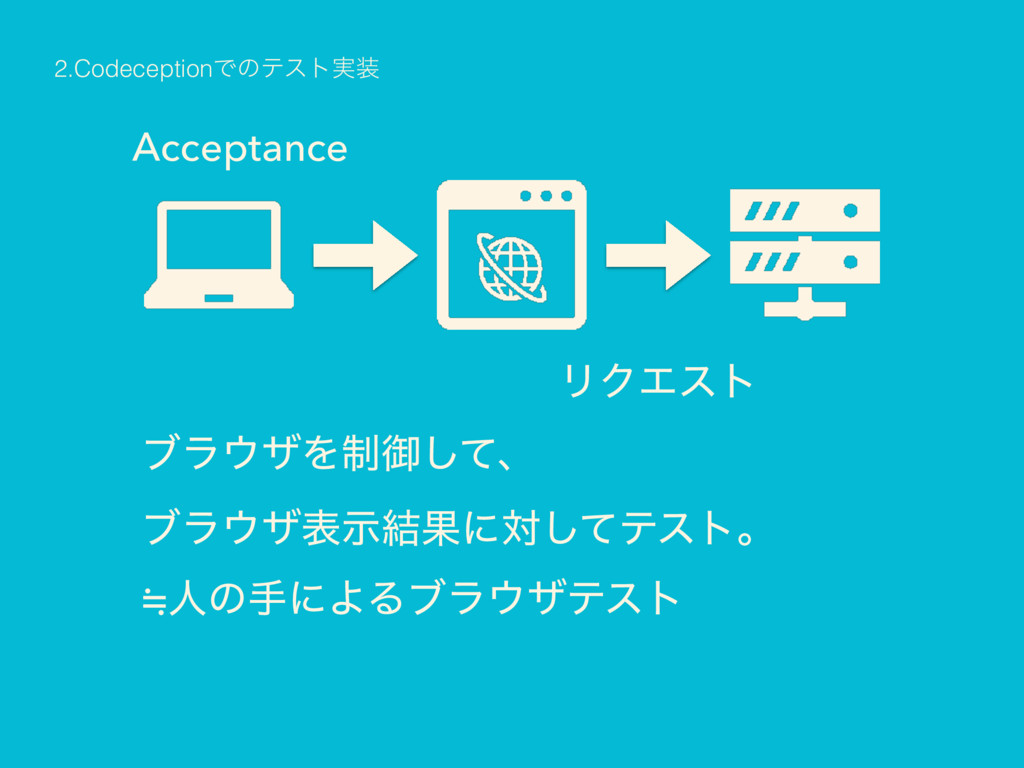 Acceptance ϒϥβΛ੍ޚͯ͠ɺ ϒϥβදࣔ݁Ռʹରͯ͠ςετɻ 㲈ਓͷखʹΑ...