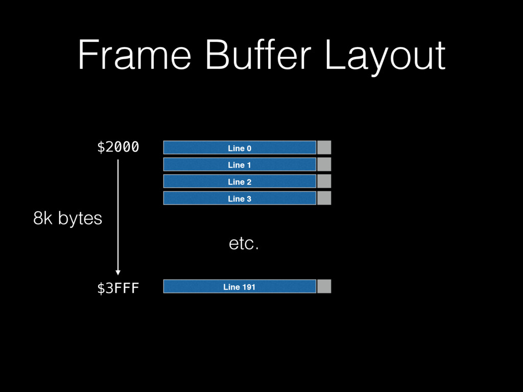 Frame Buffer Layout Line 0 Line 1 Line 2 Line 3...