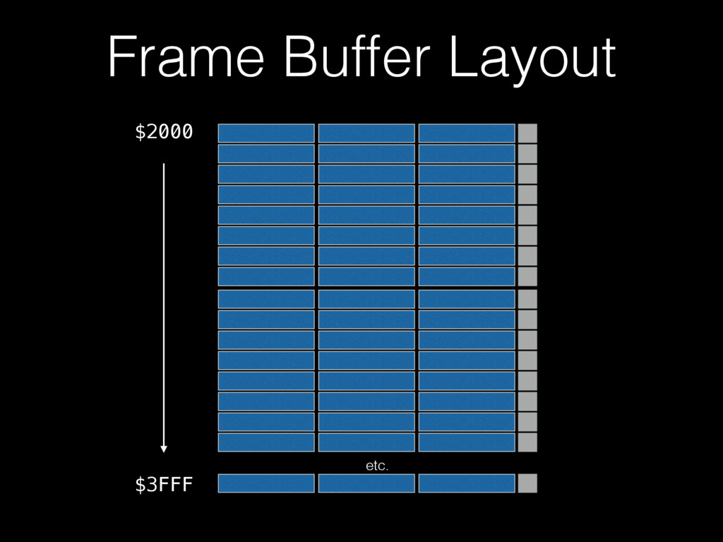 Frame Buffer Layout $2000 $3FFF etc.