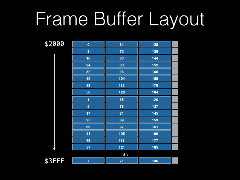 Frame Buffer Layout $2000 $3FFF 0 64 128 8 72 1...
