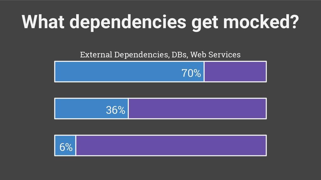 What dependencies get mocked? 70% 36% 6% Extern...