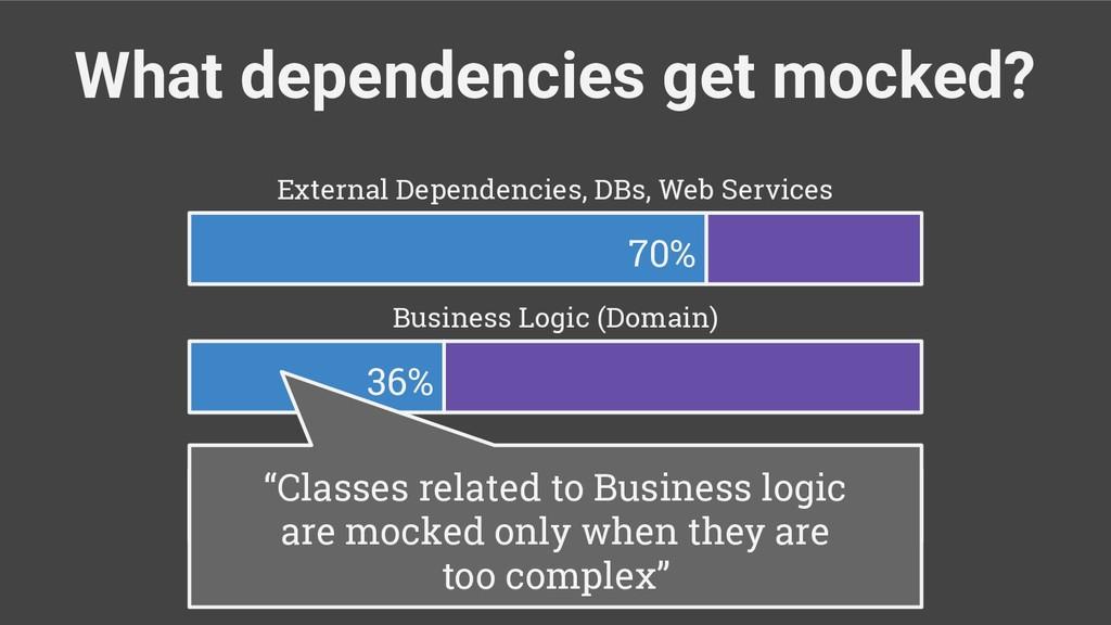 What dependencies get mocked? 70% 36% 6% Busine...