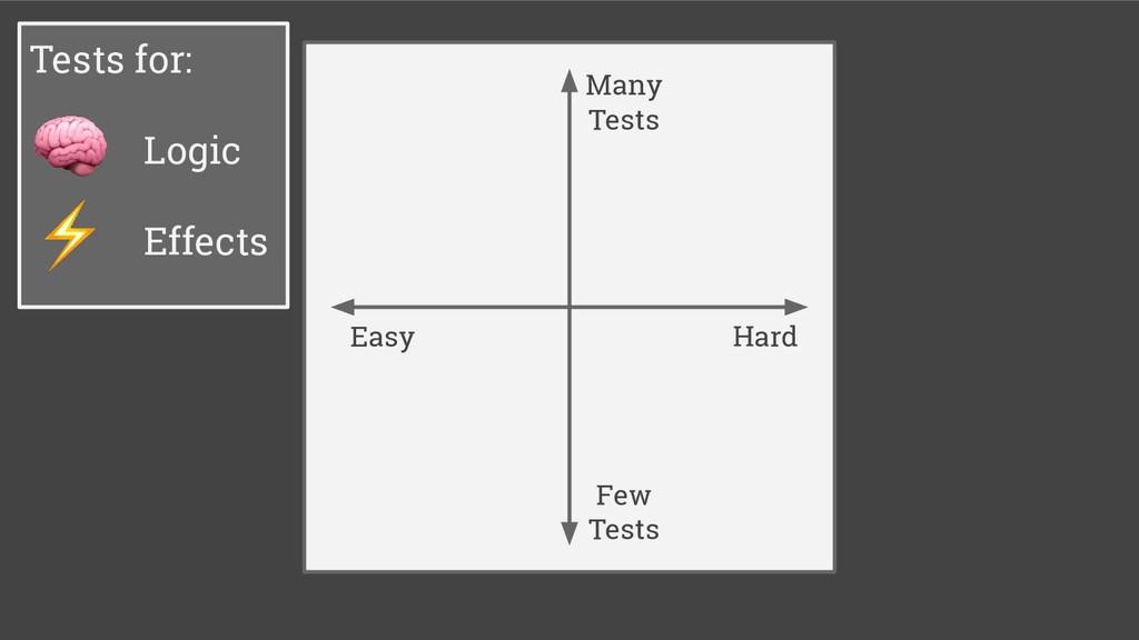 Hard Easy Few Tests Many Tests Tests for: Logic...