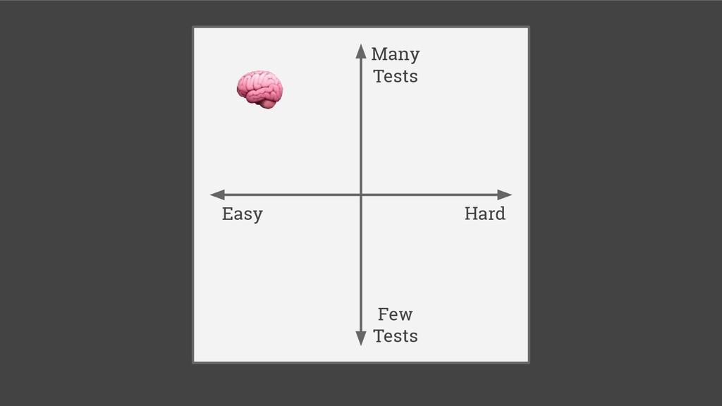 Hard Easy Few Tests Many Tests
