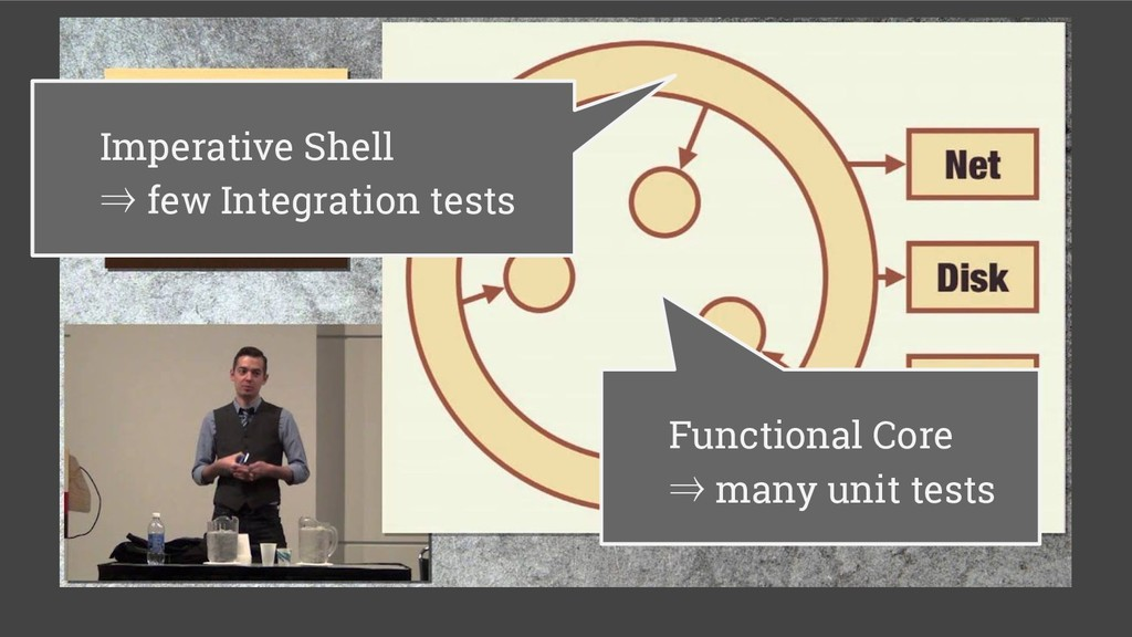 Imperative Shell ⇒ few Integration tests Functi...