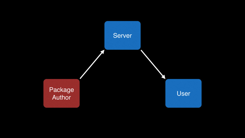 Package Author Server User