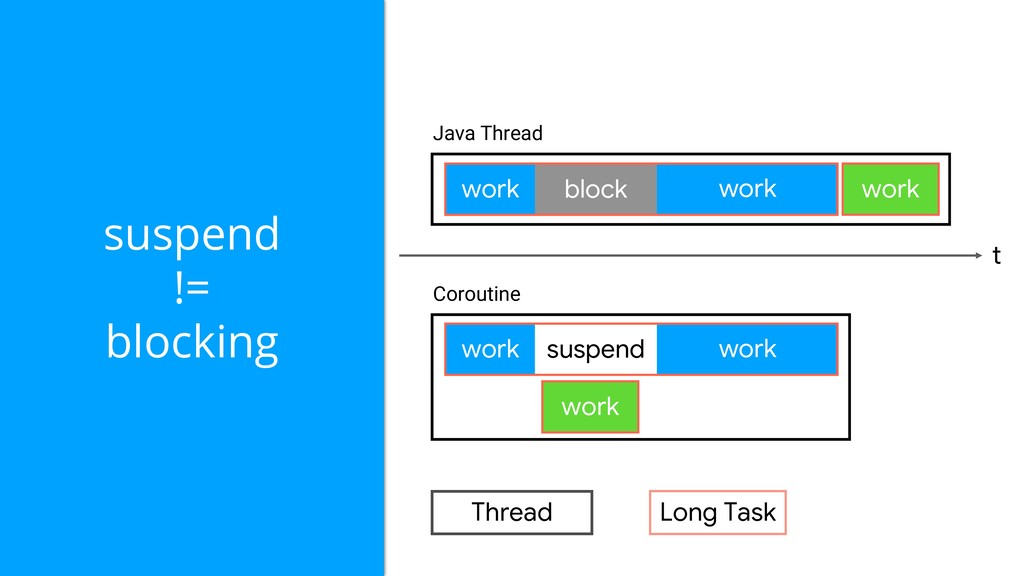 work work block Java Thread Coroutine work work...