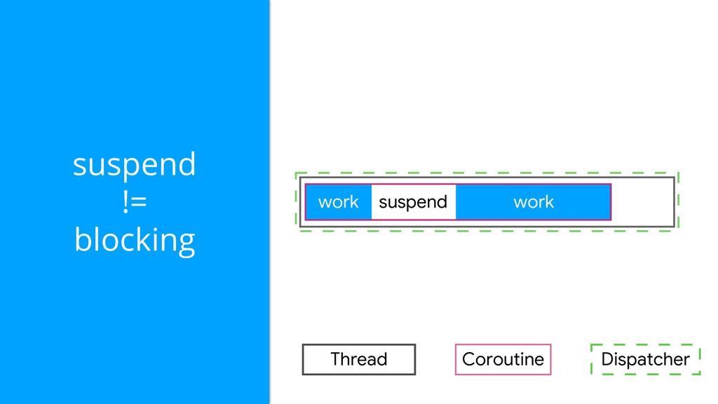 Coroutine Thread suspend != blocking work work ...