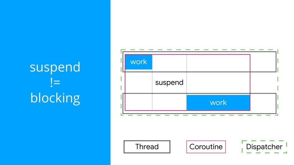 suspend Thread suspend != blocking work work Co...