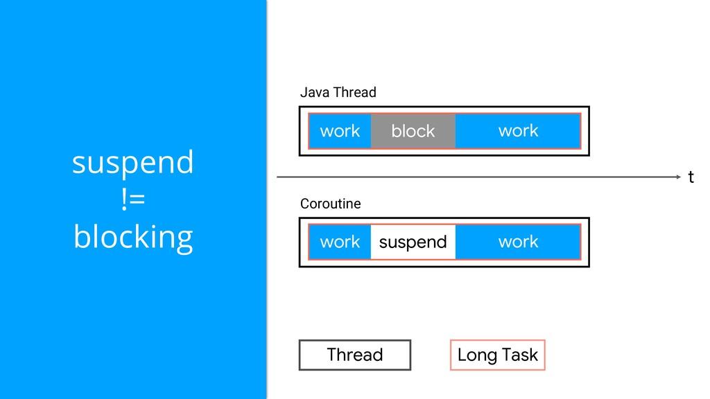Long Task Thread suspend != blocking work work ...