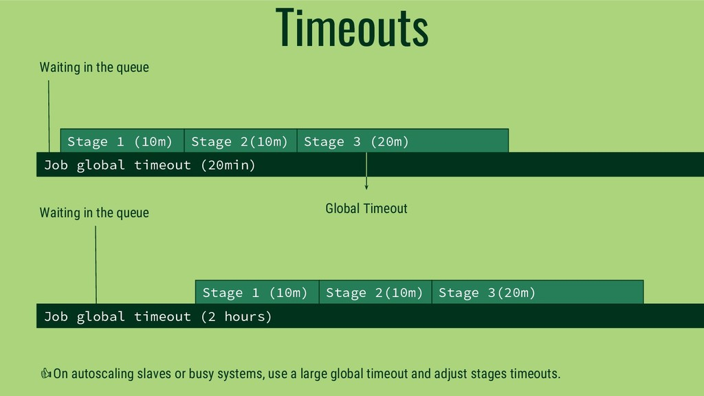 Timeouts Job global timeout (20min) Stage 1 (10...