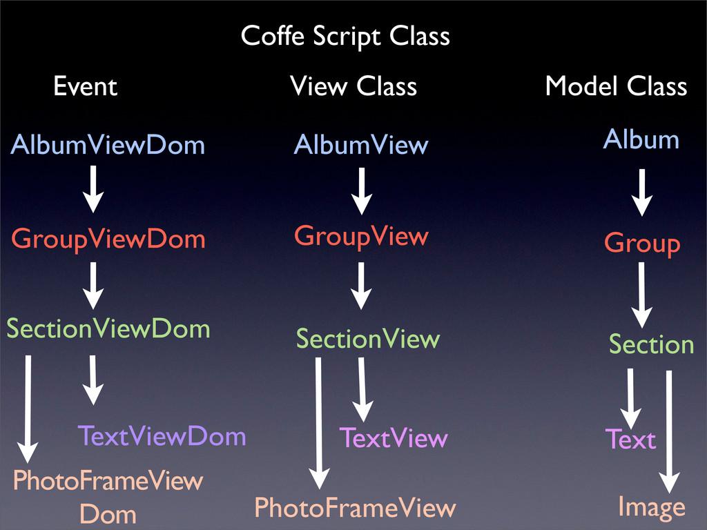 Coffe Script Class AlbumView GroupView SectionV...