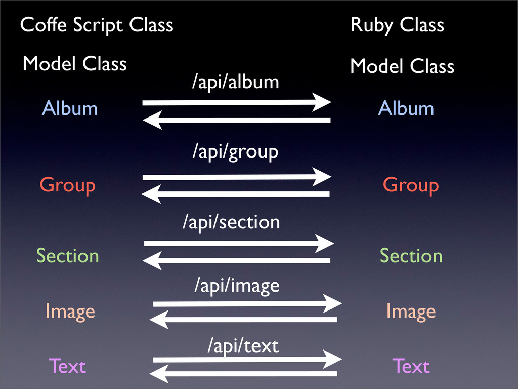 Coffe Script Class Model Class Ruby Class Model...