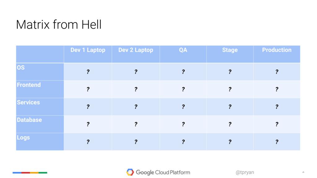 ‹#› @tpryan Matrix from Hell Dev 1 Laptop Dev 2...
