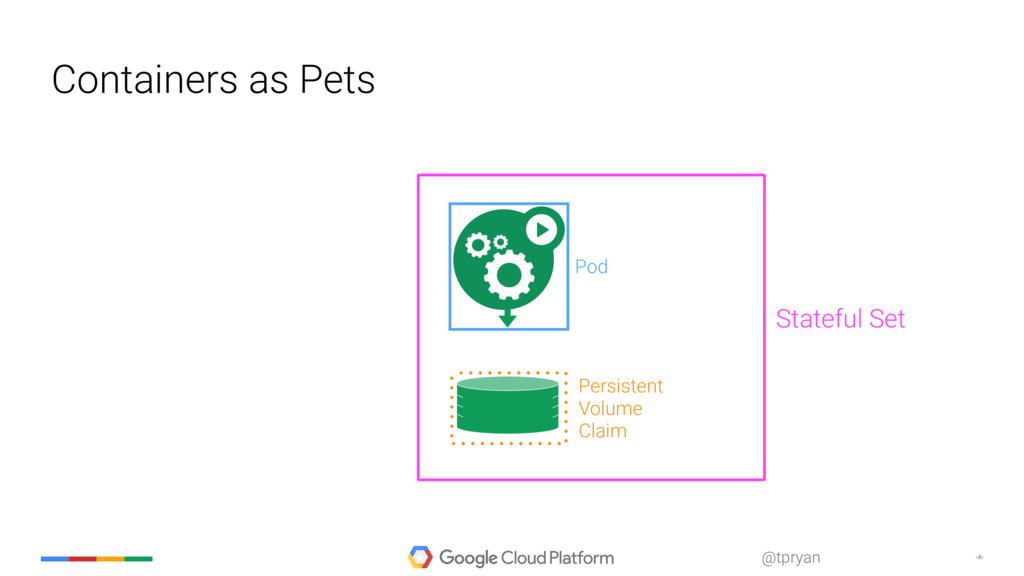 ‹#› @tpryan Containers as Pets Pod Stateful Set...