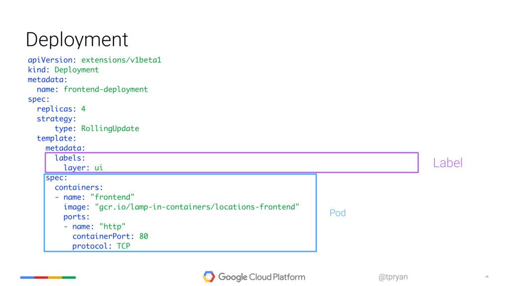 ‹#› @tpryan Deployment apiVersion: extensions/v...