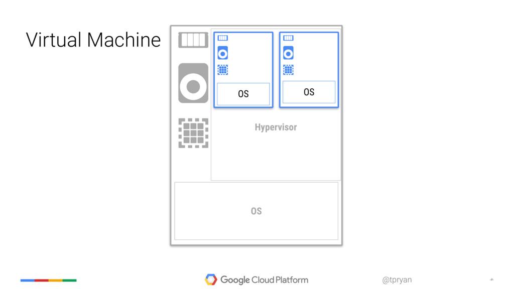 ‹#› @tpryan Hypervisor Virtual Machine OS OS OS