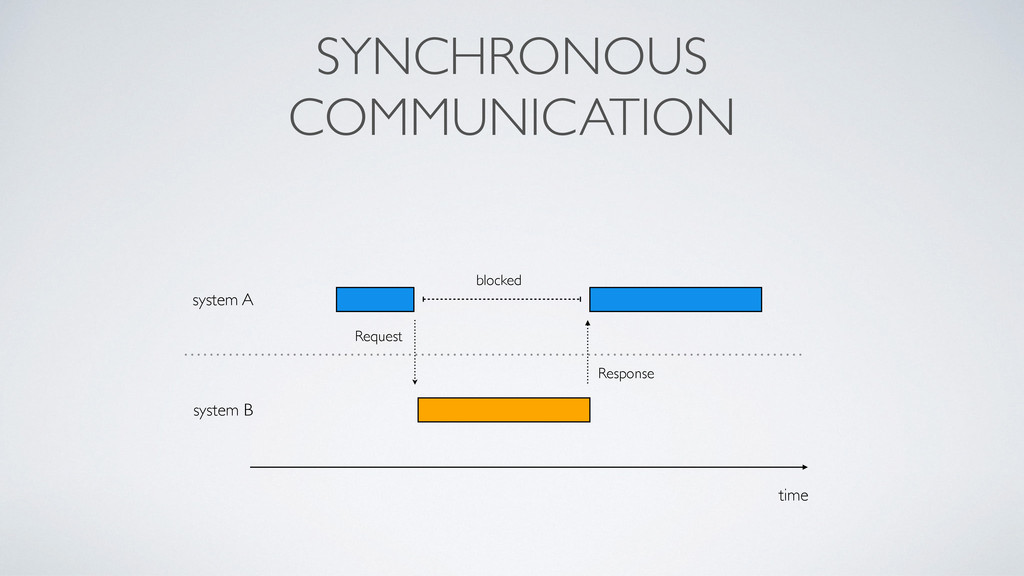 SYNCHRONOUS COMMUNICATION time system A system ...