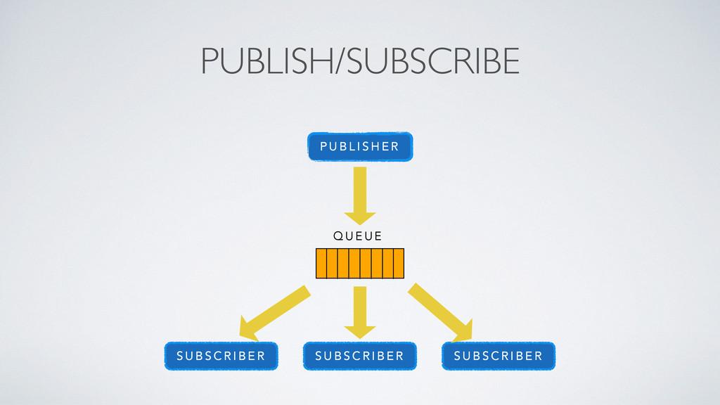 PUBLISH/SUBSCRIBE P U B L I S H E R S U B S C R...