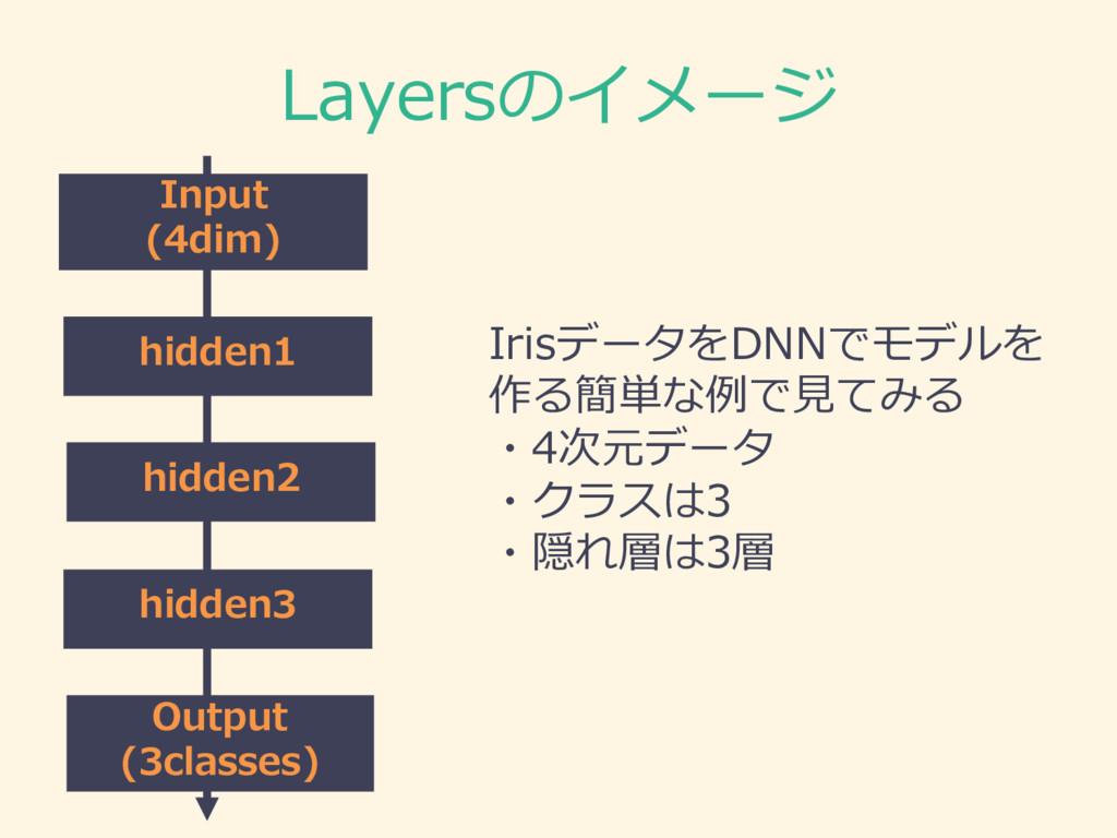 Layersのイメージ Input (4dim) hidden1 hidden2 hidden...